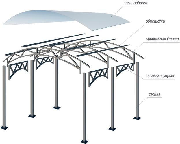 Конструкция навеса для автомобиля из поликарбоната